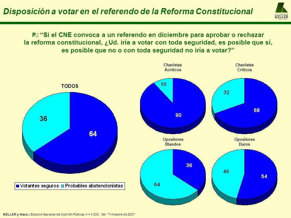 A L F R E D O KELLER y A S O C I A D O S Disposición a votar en el referendo de la Reforma Constitucional Chavistas Acríticos Chavistas Críticos Oposi