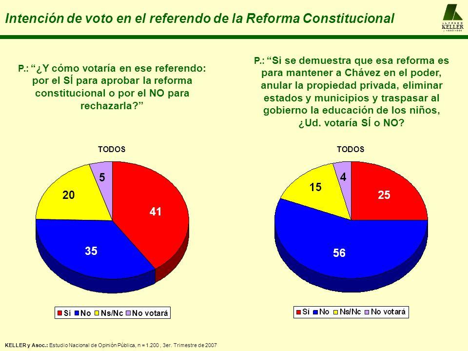 A L F R E D O KELLER y A S O C I A D O S Intención de voto en el referendo de la Reforma Constitucional P.: ¿Y cómo votaría en ese referendo: por el S