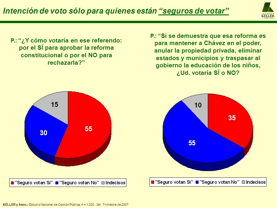 A L F R E D O KELLER y A S O C I A D O S Intención de voto sólo para quienes están seguros de votar P.: ¿Y cómo votaría en ese referendo: por el SÍ para aprobar la reforma constitucional o por el NO para rechazarla.