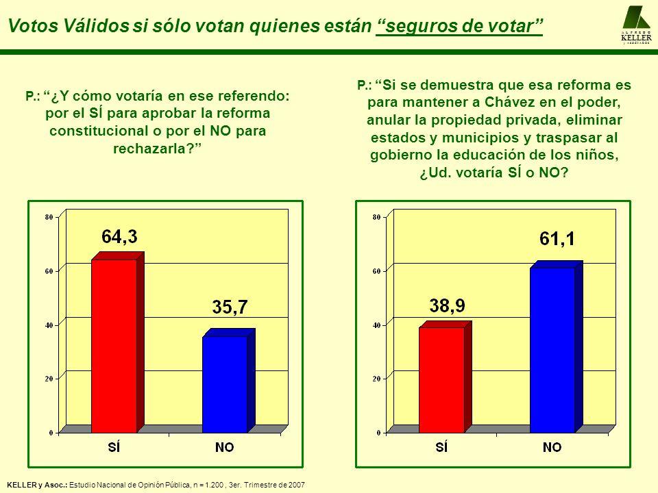 A L F R E D O KELLER y A S O C I A D O S Votos Válidos si sólo votan quienes están seguros de votar P.: ¿Y cómo votaría en ese referendo: por el SÍ para aprobar la reforma constitucional o por el NO para rechazarla.