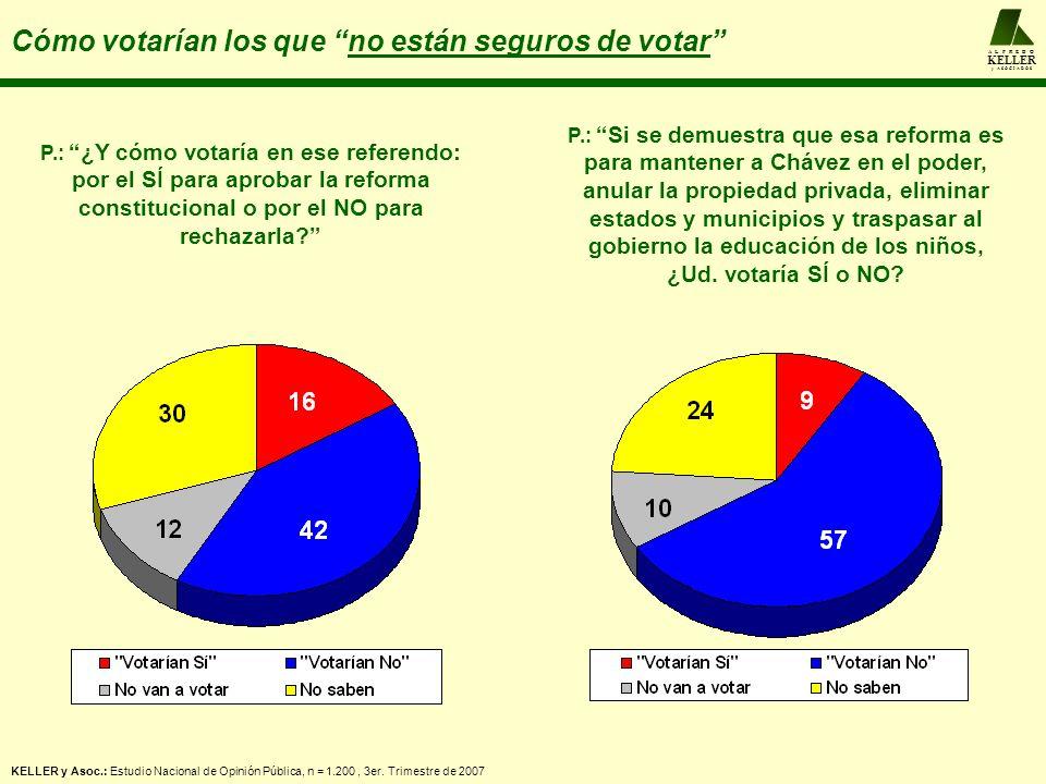 A L F R E D O KELLER y A S O C I A D O S Cómo votarían los que no están seguros de votar P.: ¿Y cómo votaría en ese referendo: por el SÍ para aprobar la reforma constitucional o por el NO para rechazarla.