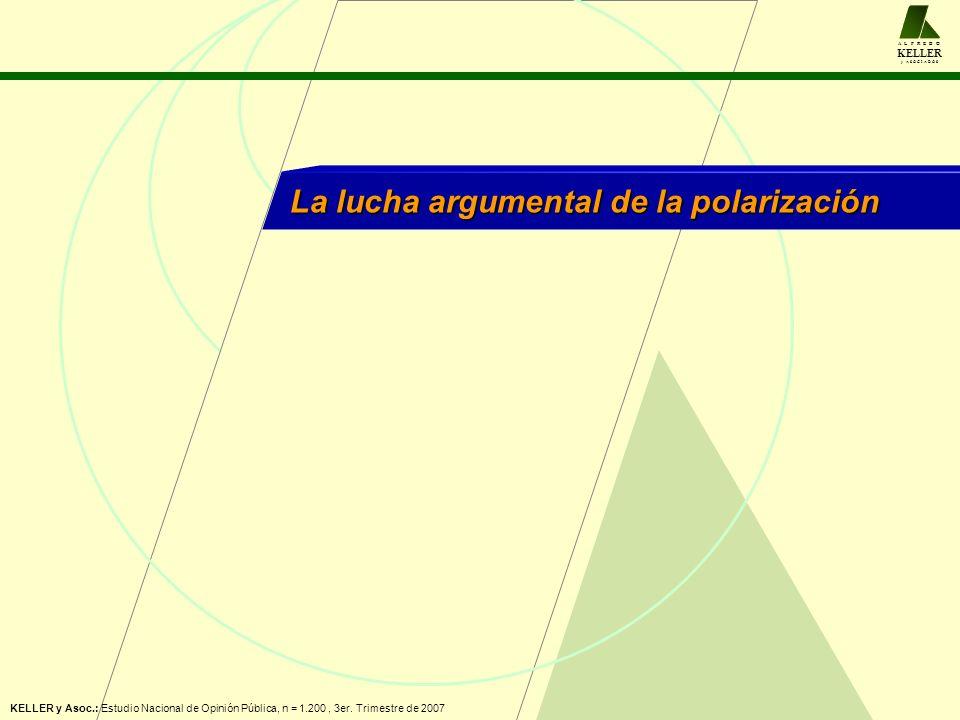 A L F R E D O KELLER y A S O C I A D O S La lucha argumental de la polarización KELLER y Asoc.: Estudio Nacional de Opinión Pública, n = 1.200, 3er. T