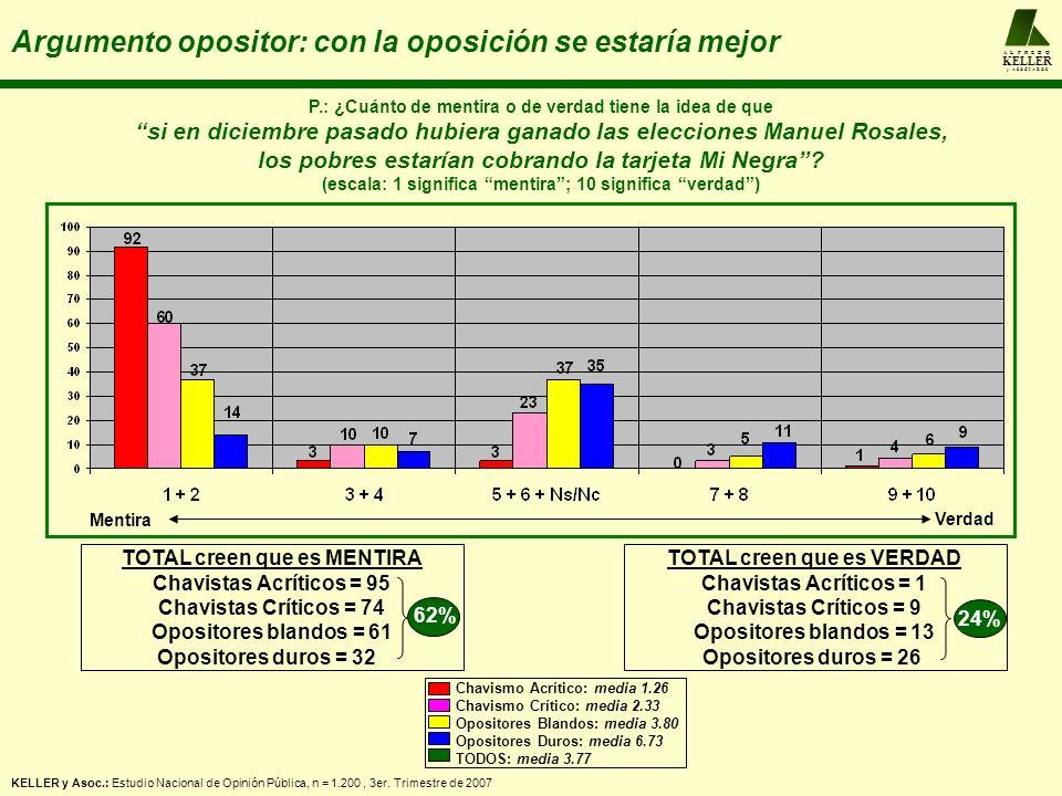 A L F R E D O KELLER y A S O C I A D O S Argumento opositor: con la oposición se estaría mejor P.: ¿Cuánto de mentira o de verdad tiene la idea de que si en diciembre pasado hubiera ganado las elecciones Manuel Rosales, los pobres estarían cobrando la tarjeta Mi Negra.