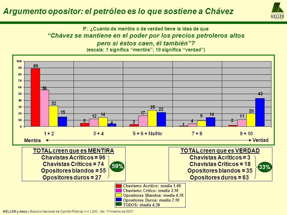 A L F R E D O KELLER y A S O C I A D O S Argumento opositor: el petróleo es lo que sostiene a Chávez P.: ¿Cuánto de mentira o de verdad tiene la idea de que Chávez se mantiene en el poder por los precios petroleros altos pero si éstos caen, él también.