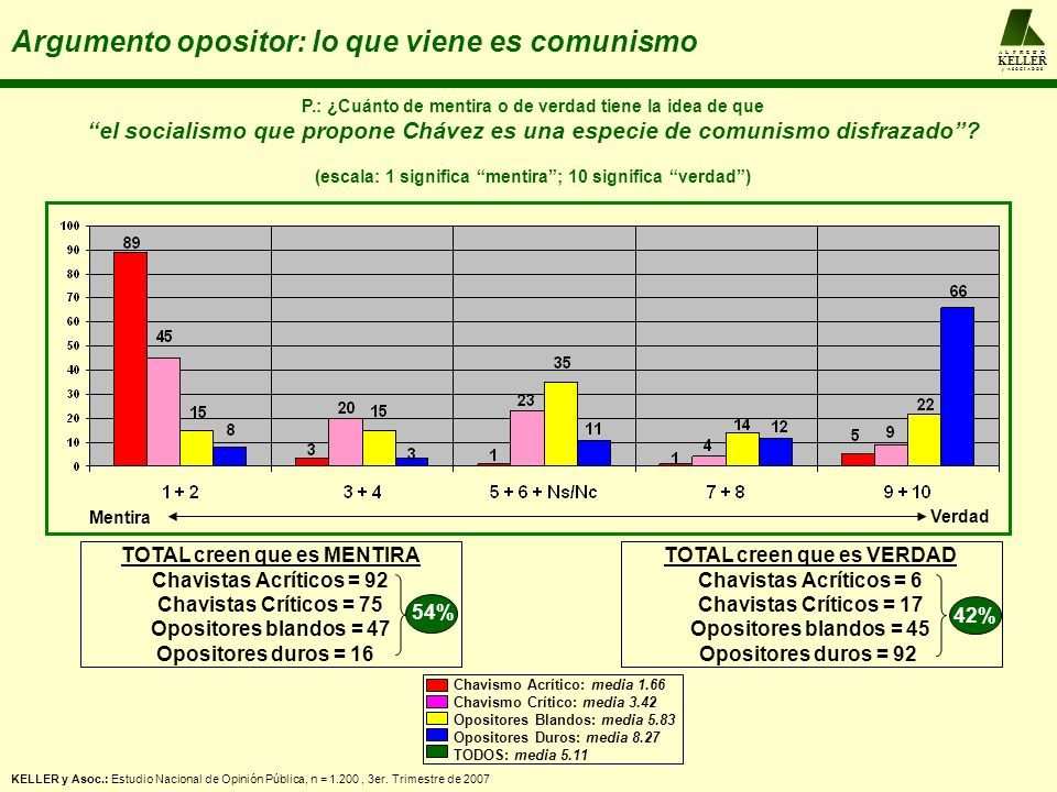 A L F R E D O KELLER y A S O C I A D O S Argumento opositor: lo que viene es comunismo P.: ¿Cuánto de mentira o de verdad tiene la idea de que el socialismo que propone Chávez es una especie de comunismo disfrazado.