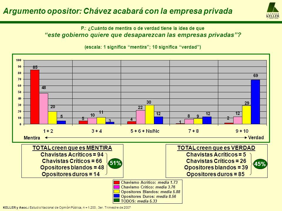 A L F R E D O KELLER y A S O C I A D O S Argumento opositor: Chávez acabará con la empresa privada P.: ¿Cuánto de mentira o de verdad tiene la idea de que este gobierno quiere que desaparezcan las empresas privadas.