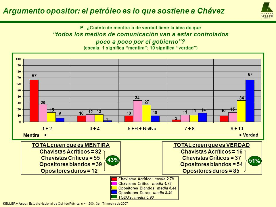 A L F R E D O KELLER y A S O C I A D O S Argumento opositor: el petróleo es lo que sostiene a Chávez P.: ¿Cuánto de mentira o de verdad tiene la idea de que todos los medios de comunicación van a estar controlados poco a poco por el gobierno.