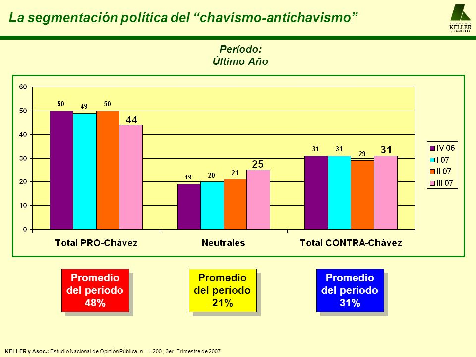 A L F R E D O KELLER y A S O C I A D O S La segmentación política del chavismo-antichavismo Período: Último Año Promedio del período 48% Promedio del período 48% Promedio del período 21% Promedio del período 21% Promedio del período 31% Promedio del período 31% KELLER y Asoc.: Estudio Nacional de Opinión Pública, n = 1.200, 3er.