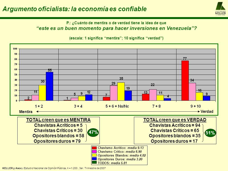 A L F R E D O KELLER y A S O C I A D O S Argumento oficialista: la economía es confiable P.: ¿Cuánto de mentira o de verdad tiene la idea de que este es un buen momento para hacer inversiones en Venezuela.