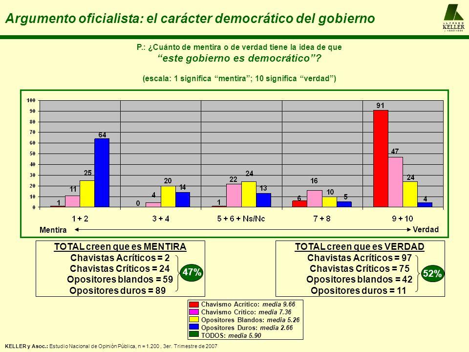 A L F R E D O KELLER y A S O C I A D O S Argumento oficialista: el carácter democrático del gobierno P.: ¿Cuánto de mentira o de verdad tiene la idea de que este gobierno es democrático.