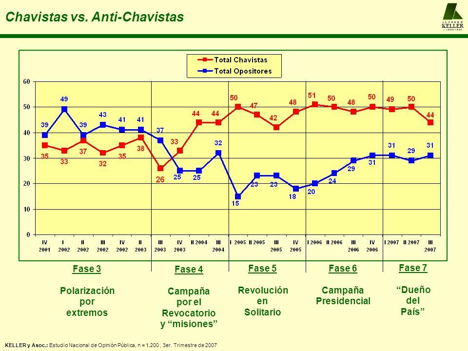 Chavistas acríticos o que comparten las iniciativas del oficialismo Chavistas críticos que no comparten las iniciativas del oficialismo Neutrales puros Total opositores Segmentación Cualitativa 22% 37% 12% 29% Chavismo 51% Oposición 37% 12% Segmentación Consolidada de Opinión Pública Tendencia Actitudinal de los Neutrales 6% 7% 12% A L F R E D O KELLER y A S O C I A D O S Los distintos tipos de segmentación Chavistas 44% Opositores 31% Neutrales 25% Segmentación Clásica Chavistas, Opositores y Neutrales KELLER y Asoc.: Estudio Nacional de Opinión Pública, n = 1.200, 3er.