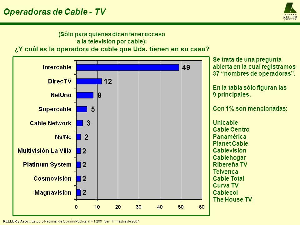 A L F R E D O KELLER y A S O C I A D O S Operadoras de Cable - TV KELLER y Asoc.: Estudio Nacional de Opinión Pública, n = 1.200, 3er.