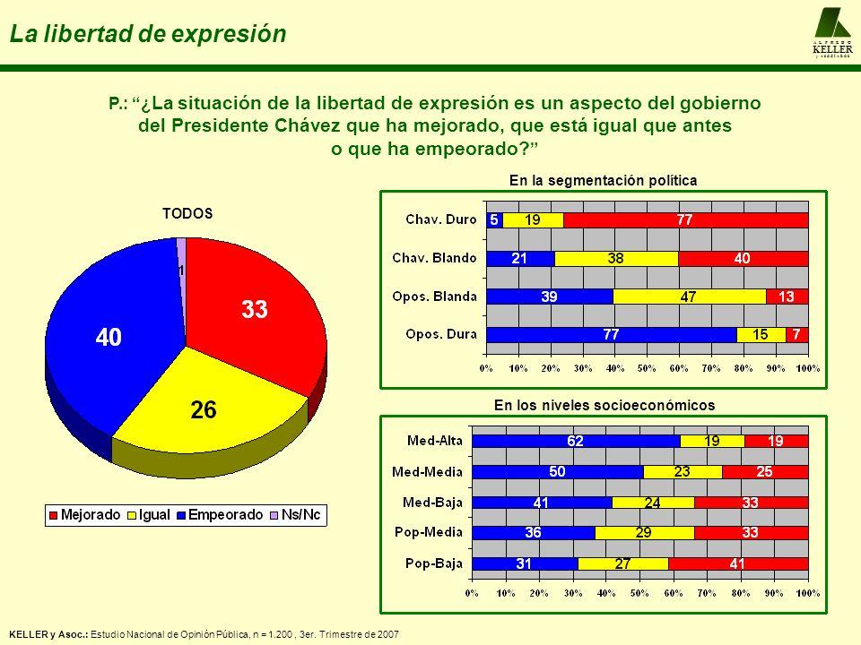 A L F R E D O KELLER y A S O C I A D O S La libertad de expresión P.: ¿ La situación de la libertad de expresión es un aspecto del gobierno del Presidente Chávez que ha mejorado, que está igual que antes o que ha empeorado.