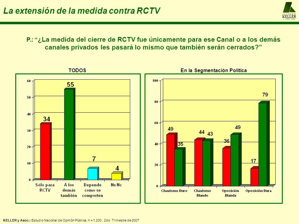 A L F R E D O KELLER y A S O C I A D O S La extensión de la medida contra RCTV KELLER y Asoc.: Estudio Nacional de Opinión Pública, n = 1.200, 2do. Tr