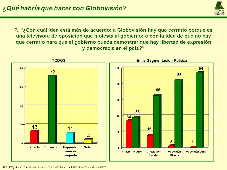 A L F R E D O KELLER y A S O C I A D O S ¿Qué habría que hacer con Globovisión? KELLER y Asoc.: Estudio Nacional de Opinión Pública, n = 1.200, 2do. T