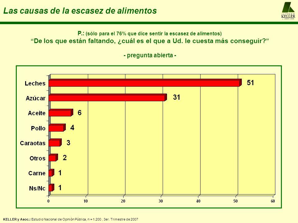 A L F R E D O KELLER y A S O C I A D O S Las causas de la escasez de alimentos KELLER y Asoc.: Estudio Nacional de Opinión Pública, n = 1.200, 3er. Tr