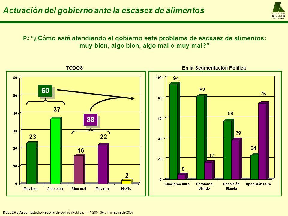 A L F R E D O KELLER y A S O C I A D O S Actuación del gobierno ante la escasez de alimentos KELLER y Asoc.: Estudio Nacional de Opinión Pública, n = 1.200, 3er.