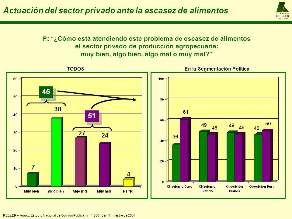 A L F R E D O KELLER y A S O C I A D O S Actuación del sector privado ante la escasez de alimentos KELLER y Asoc.: Estudio Nacional de Opinión Pública, n = 1.200, 3er.