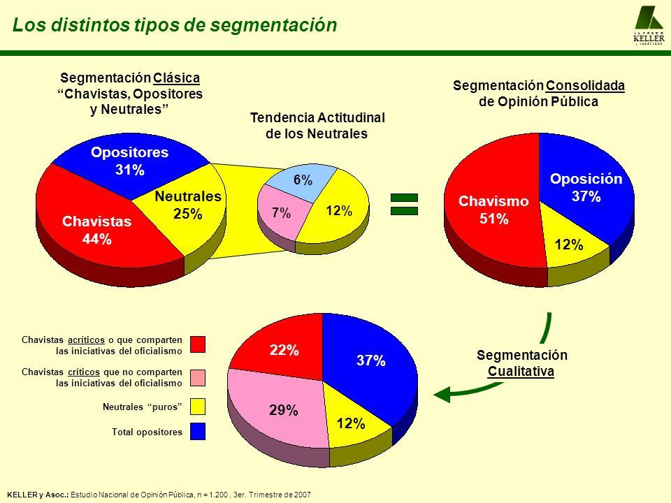 A L F R E D O KELLER y A S O C I A D O S Evolución de la segmentación cualitativa Análisis de segmentación del electorado 2006 2007 KELLER y Asoc.: Estudio Nacional de Opinión Pública, n = 1.200, 3er.
