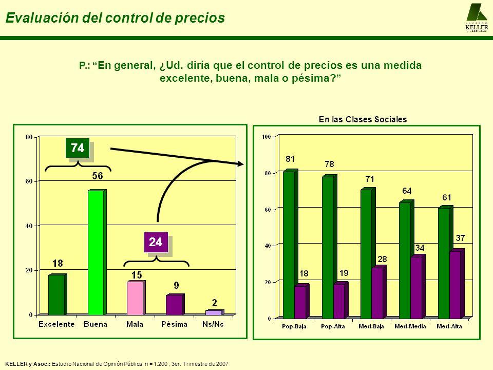 A L F R E D O KELLER y A S O C I A D O S Evaluación del control de precios KELLER y Asoc.: Estudio Nacional de Opinión Pública, n = 1.200, 3er.