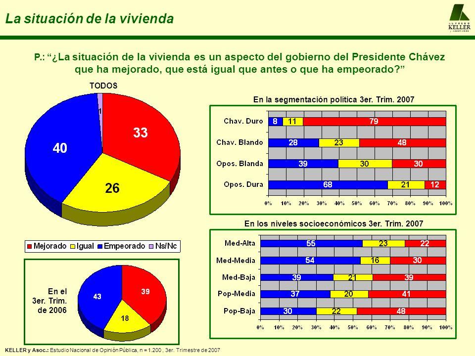 A L F R E D O KELLER y A S O C I A D O S La situación de la vivienda P.: ¿ La situación de la vivienda es un aspecto del gobierno del Presidente Chávez que ha mejorado, que está igual que antes o que ha empeorado.