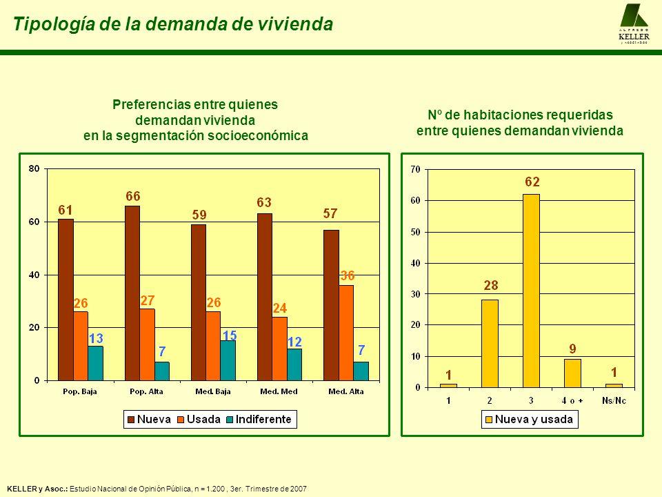 Tipología de la demanda de vivienda A L F R E D O KELLER y A S O C I A D O S KELLER y Asoc.: Estudio Nacional de Opinión Pública, n = 1.200, 3er.