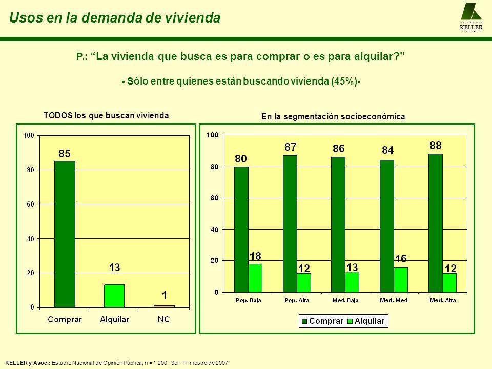Usos en la demanda de vivienda A L F R E D O KELLER y A S O C I A D O S KELLER y Asoc.: Estudio Nacional de Opinión Pública, n = 1.200, 3er. Trimestre
