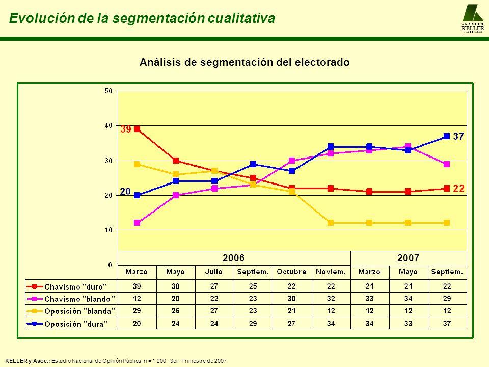 A L F R E D O KELLER y A S O C I A D O S Evolución de la segmentación cualitativa Análisis de segmentación del electorado 2006 2007 KELLER y Asoc.: Es