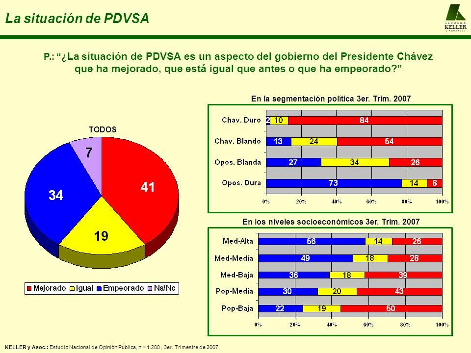 A L F R E D O KELLER y A S O C I A D O S La situación de PDVSA P.: ¿ La situación de PDVSA es un aspecto del gobierno del Presidente Chávez que ha mej