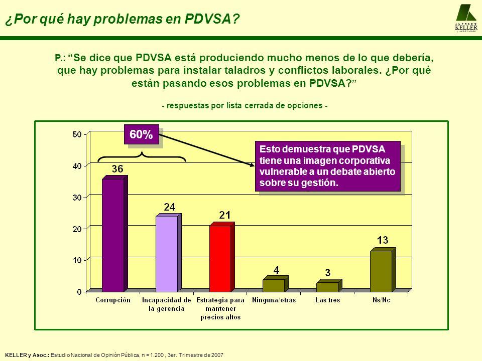 A L F R E D O KELLER y A S O C I A D O S ¿Por qué hay problemas en PDVSA? P.: Se dice que PDVSA está produciendo mucho menos de lo que debería, que ha