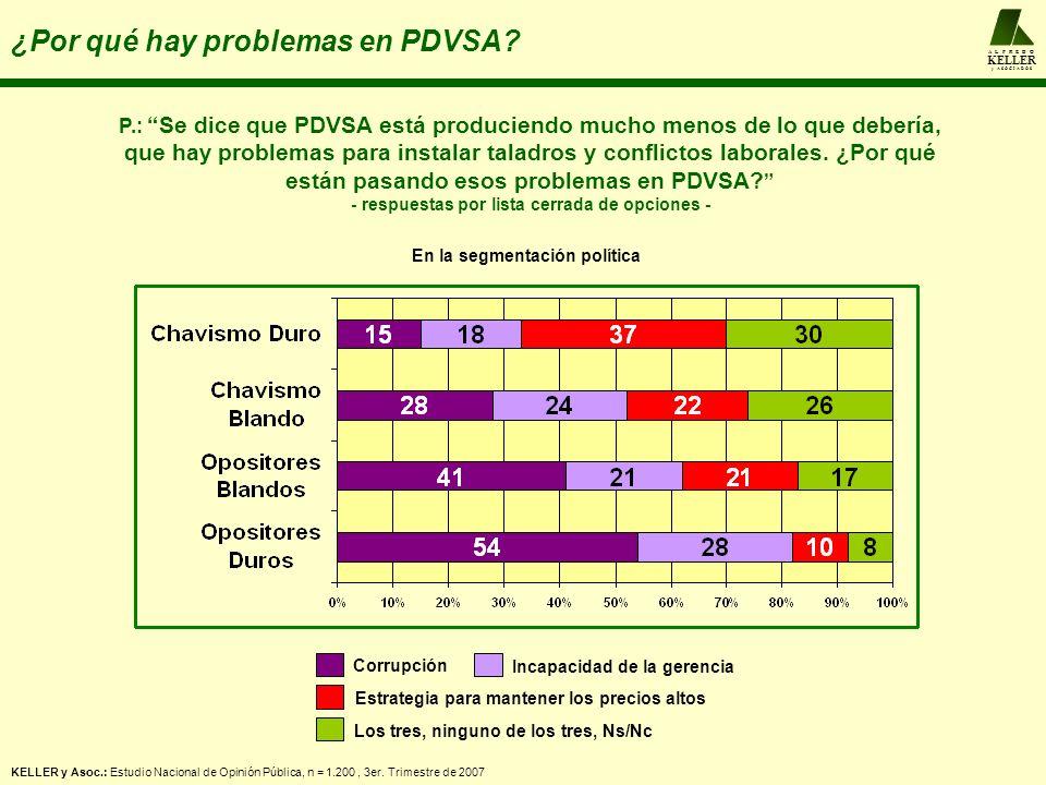 A L F R E D O KELLER y A S O C I A D O S P.: Se dice que PDVSA está produciendo mucho menos de lo que debería, que hay problemas para instalar taladros y conflictos laborales.