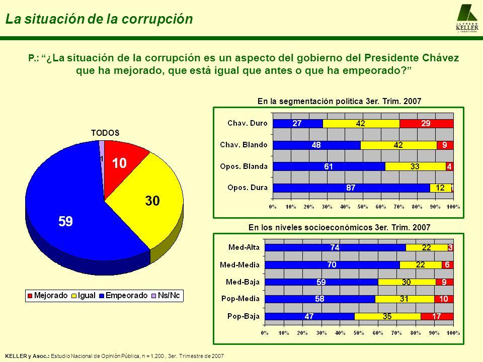 A L F R E D O KELLER y A S O C I A D O S La situación de la corrupción P.: ¿ La situación de la corrupción es un aspecto del gobierno del Presidente C