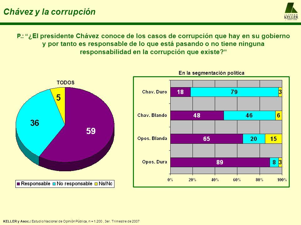 A L F R E D O KELLER y A S O C I A D O S Chávez y la corrupción P.: ¿El presidente Chávez conoce de los casos de corrupción que hay en su gobierno y p