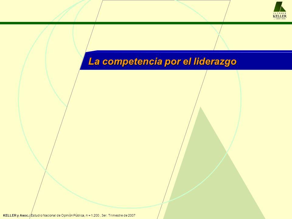 A L F R E D O KELLER y A S O C I A D O S La competencia por el liderazgo KELLER y Asoc.: Estudio Nacional de Opinión Pública, n = 1.200, 3er.