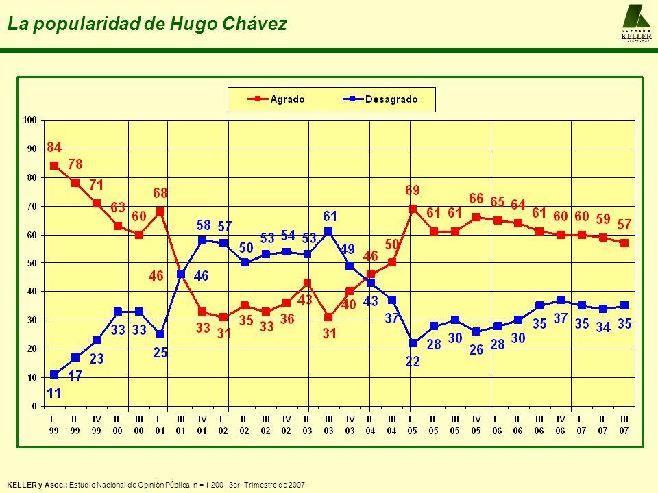 A L F R E D O KELLER y A S O C I A D O S La popularidad de Hugo Chávez KELLER y Asoc.: Estudio Nacional de Opinión Pública, n = 1.200, 3er. Trimestre