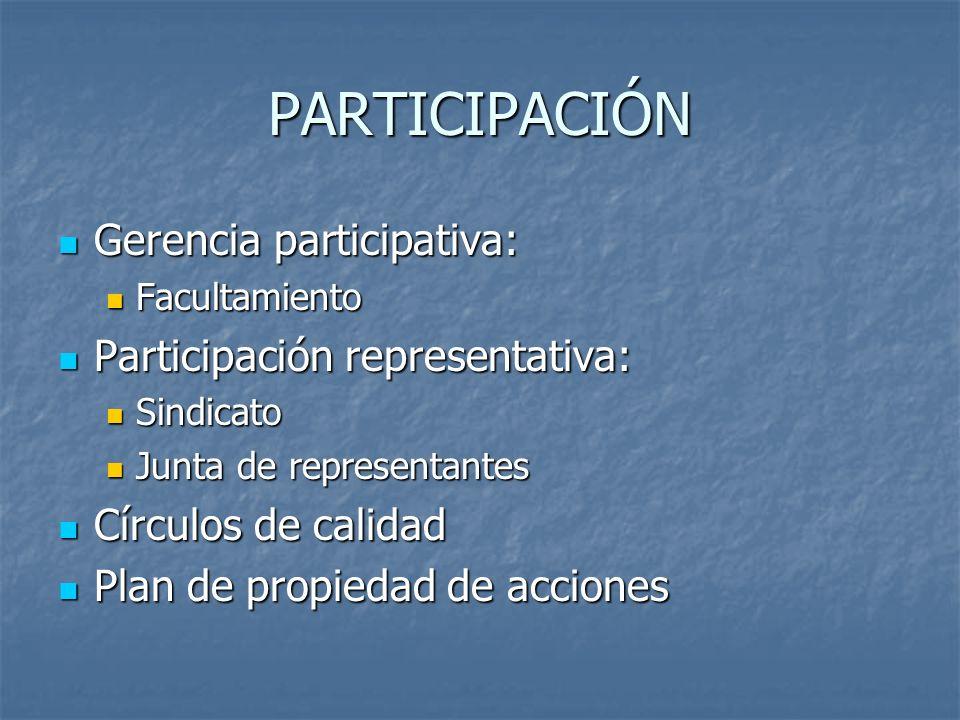 PARTICIPACIÓN Gerencia participativa: Gerencia participativa: Facultamiento Facultamiento Participación representativa: Participación representativa: