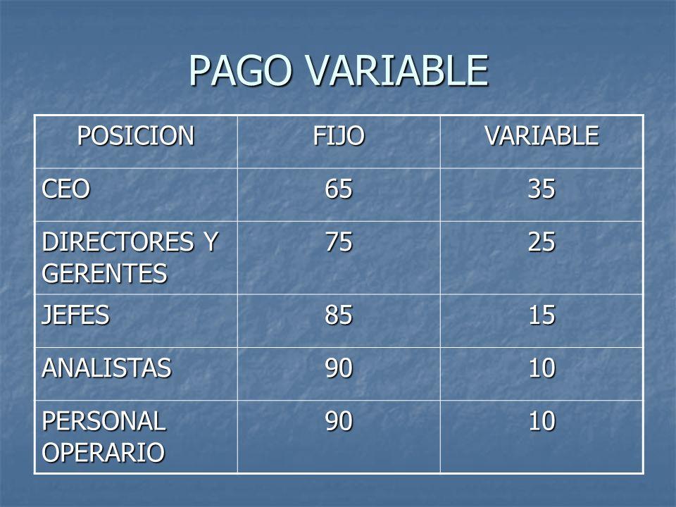 PAGO VARIABLE POSICIONFIJOVARIABLE CEO6535 DIRECTORES Y GERENTES 7525 JEFES8515 ANALISTAS9010 PERSONAL OPERARIO 9010