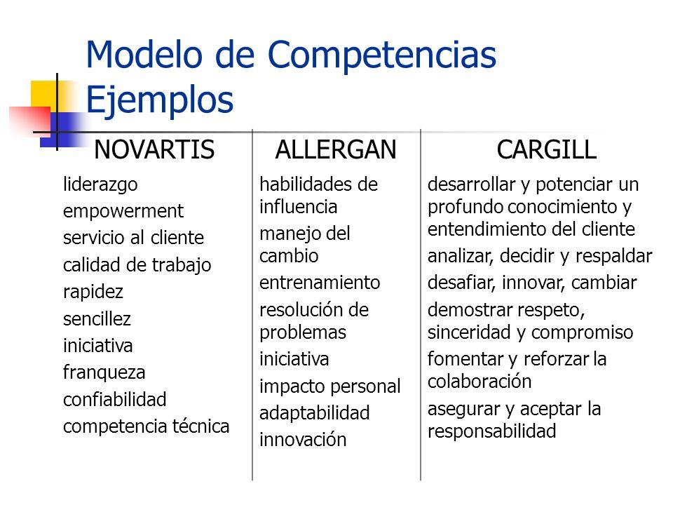 Modelo de Competencias Ejemplos NOVARTISALLERGANCARGILL liderazgo empowerment servicio al cliente calidad de trabajo rapidez sencillez iniciativa fran