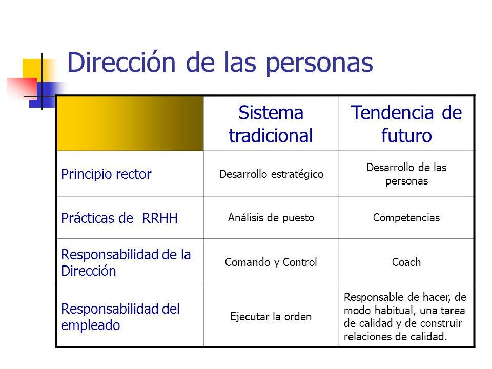 Dirección de las personas Sistema tradicional Tendencia de futuro Principio rector Desarrollo estratégico Desarrollo de las personas Prácticas de RRHH