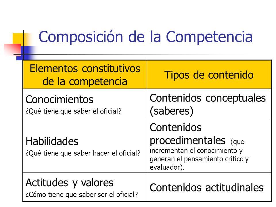 Composición de la Competencia Elementos constitutivos de la competencia Tipos de contenido Conocimientos ¿Qué tiene que saber el oficial? Contenidos c