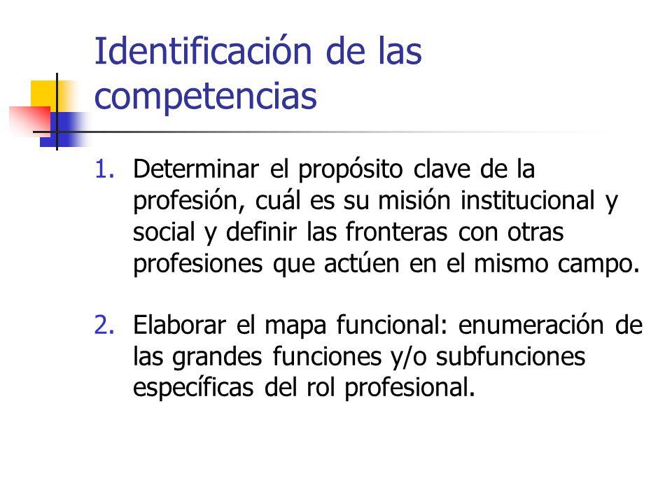 Identificación de las competencias 1.Determinar el propósito clave de la profesión, cuál es su misión institucional y social y definir las fronteras c