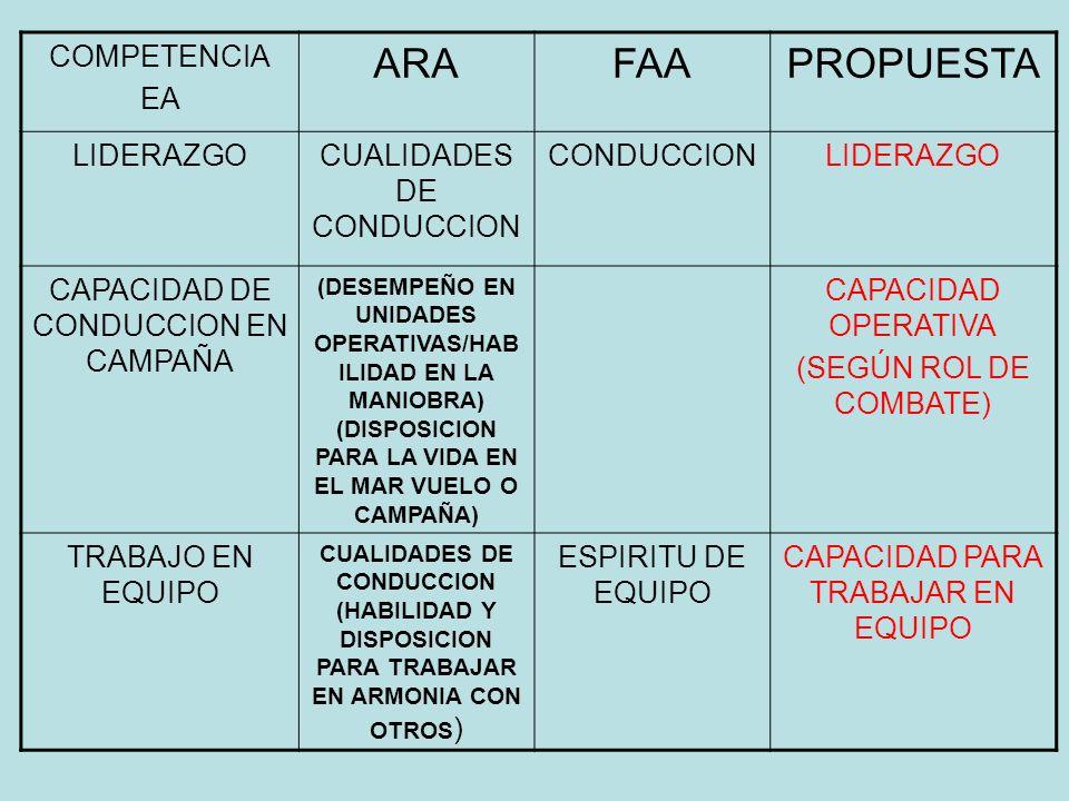 COMPETENCIA EA ARAFAAPROPUESTA LIDERAZGOCUALIDADES DE CONDUCCION CONDUCCIONLIDERAZGO CAPACIDAD DE CONDUCCION EN CAMPAÑA (DESEMPEÑO EN UNIDADES OPERATI