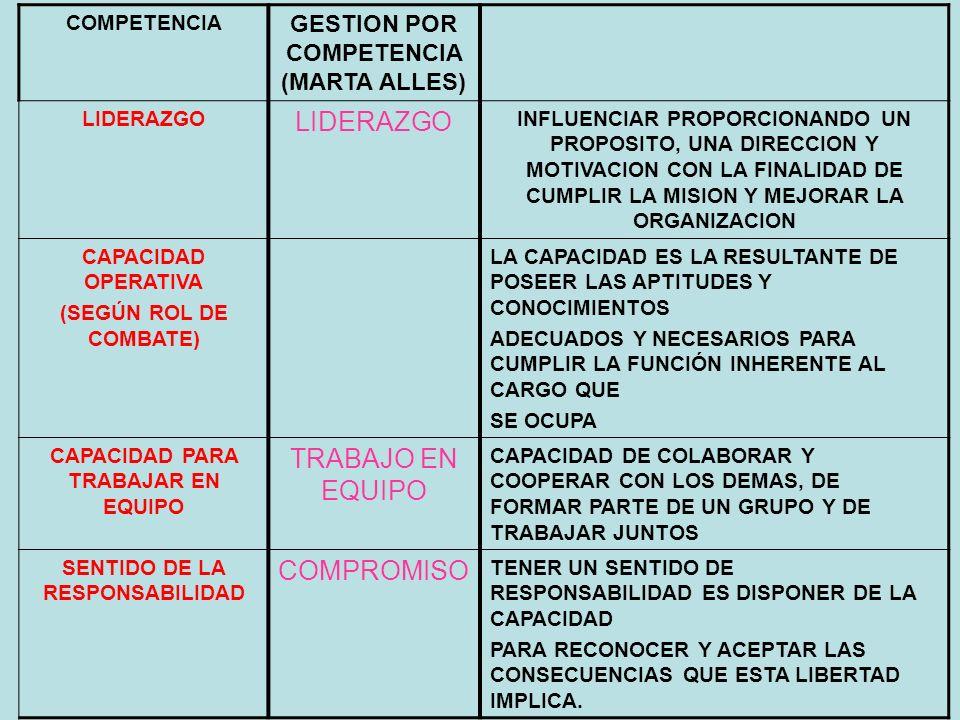 COMPETENCIA GESTION POR COMPETENCIA (MARTA ALLES) LIDERAZGO INFLUENCIAR PROPORCIONANDO UN PROPOSITO, UNA DIRECCION Y MOTIVACION CON LA FINALIDAD DE CU