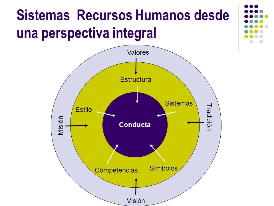 Sistemas Recursos Humanos desde una perspectiva integral Sistemas Estructura Estilo Competencias Símbolos Conducta Valores Misión Visión Tradición