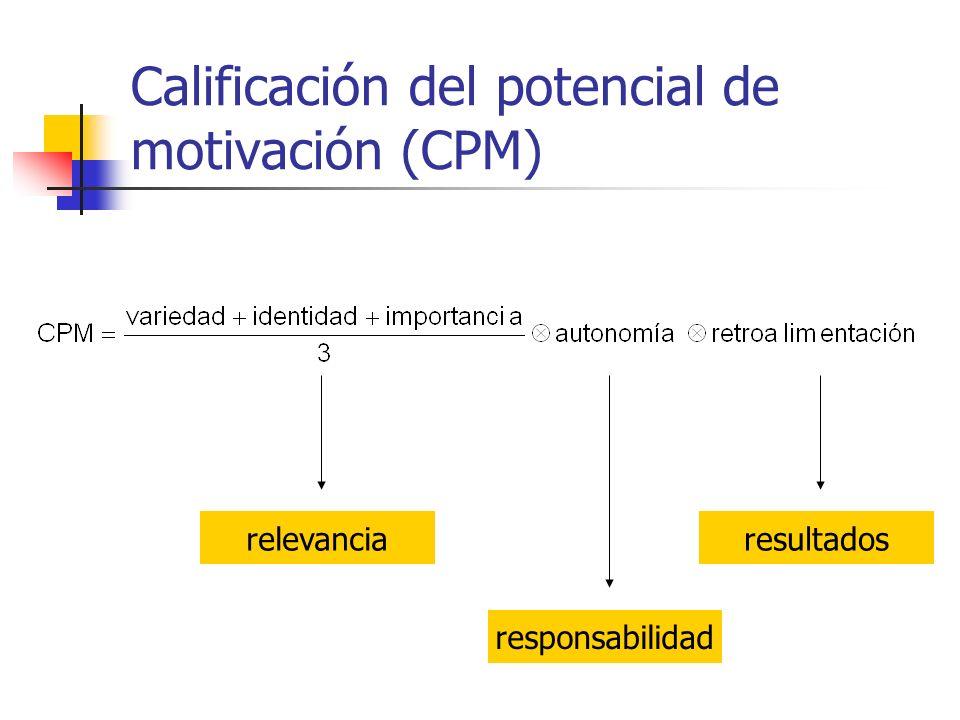 Calificación del potencial de motivación (CPM) relevancia responsabilidad resultados