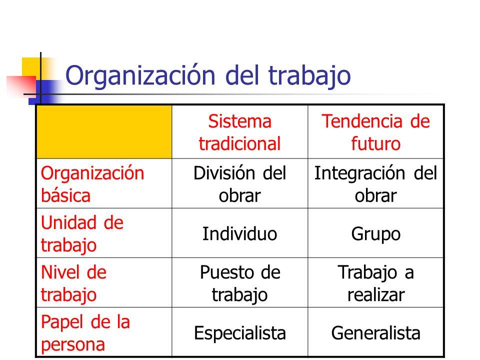 Organización del trabajo Sistema tradicional Tendencia de futuro Organización básica División del obrar Integración del obrar Unidad de trabajo Indivi