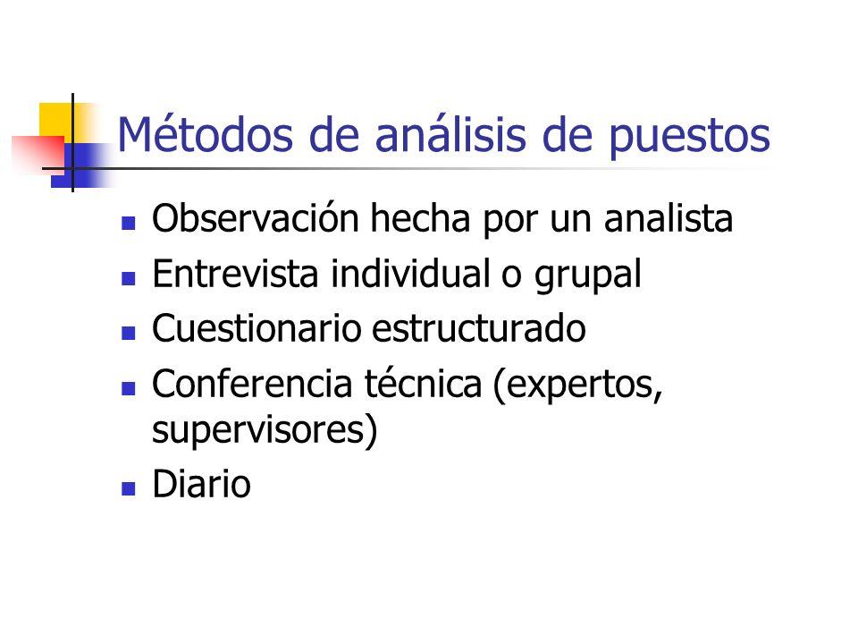 Métodos de análisis de puestos Observación hecha por un analista Entrevista individual o grupal Cuestionario estructurado Conferencia técnica (experto