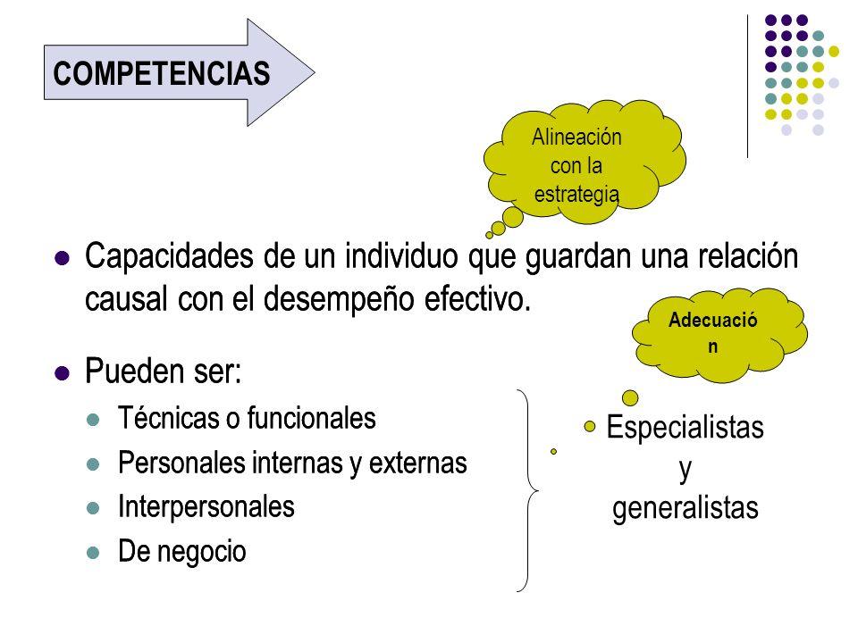 Capacidades de un individuo que guardan una relación causal con el desempeño efectivo. Pueden ser: Técnicas o funcionales Personales internas y extern