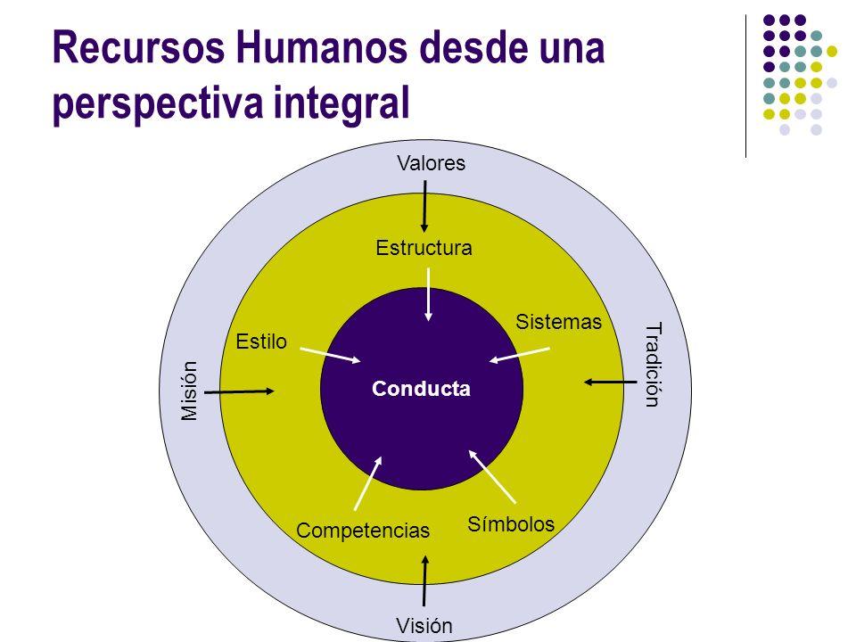 Recursos Humanos desde una perspectiva integral Sistemas Estructura Estilo Competencias Símbolos Conducta Valores Misión Visión Tradición
