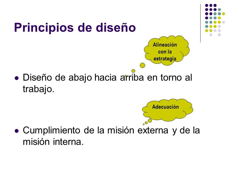 Principios de diseño Diseño de abajo hacia arriba en torno al trabajo. Cumplimiento de la misión externa y de la misión interna. Adecuación Alineación